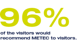 96% of the visitors would recommend METEC to other visitors.