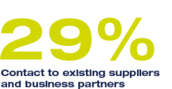 29% Contact to existing suppliers and business partners