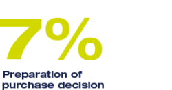 7% Preparation of purchase decision