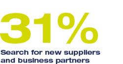 31% Search for new suppliers and business partners